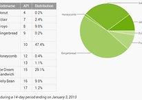 Fragmentação Android: Jelly Bean roda em 10% dos dispositivos