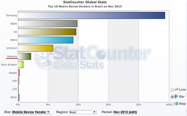 Motorola estatistica brasil novembro 2913