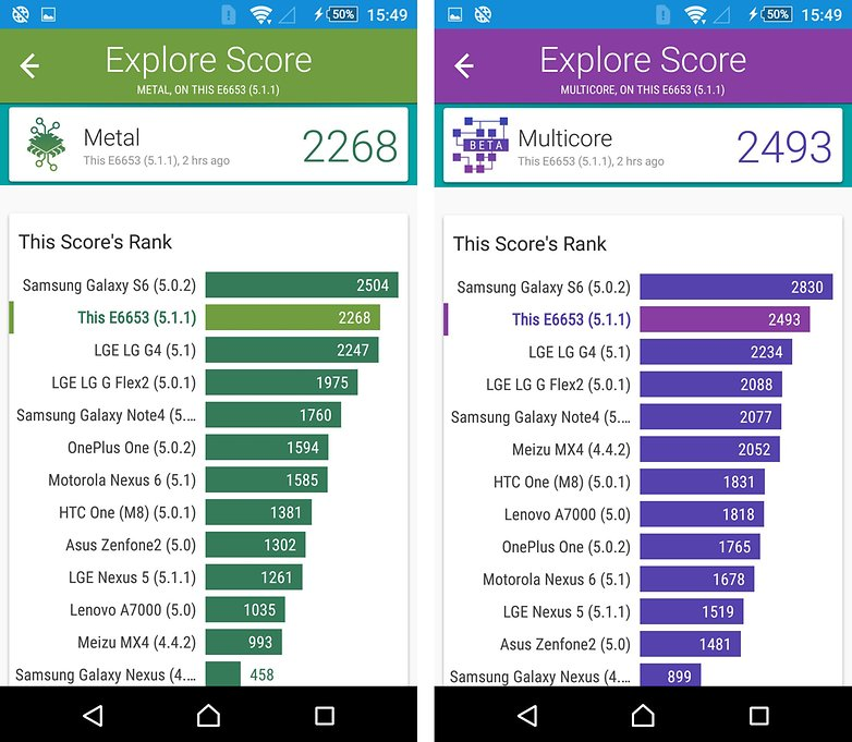 xperia z5 benchmark comparison
