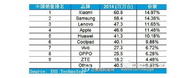 Top smartphone OEMs China 2014