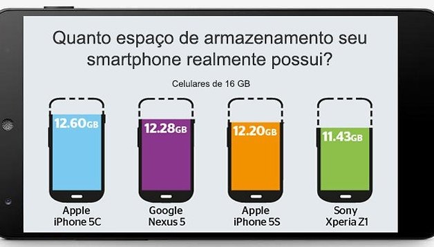 Quanto de armazenamento livre um smartphone high-end possui?