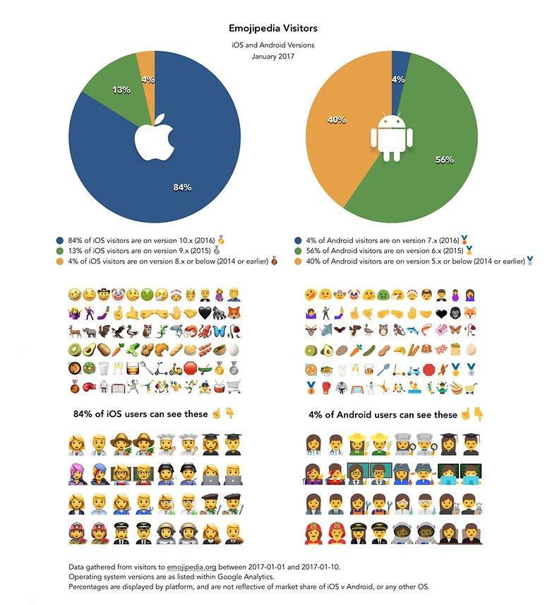 emojipedia os statistics ios android