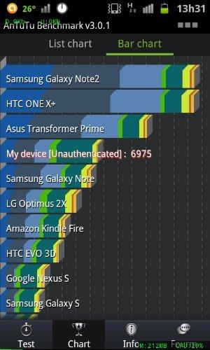 I9070xxlq4 xdating