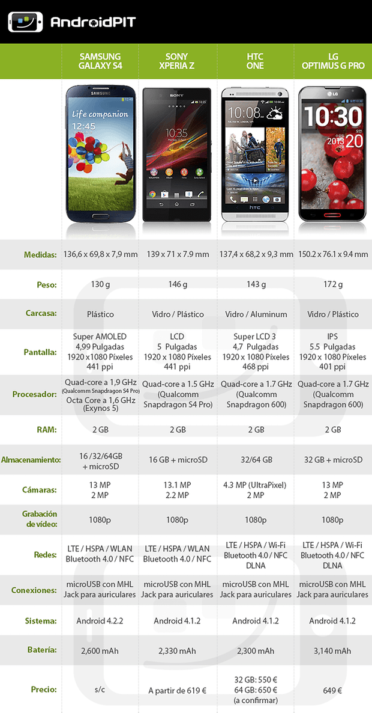Tabla S4 One XperiaZ OptimusG
