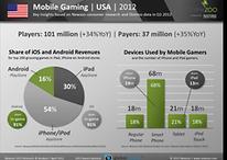 Apple mette Android sempre più all'angolo: l'84% dei ricavi dei giochi