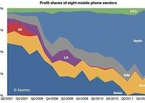 Ad Apple e Samsung il 99% di tutti i profitti nel mercato smartphone