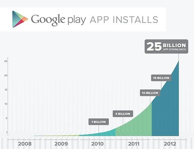 google play 25 miliardi download