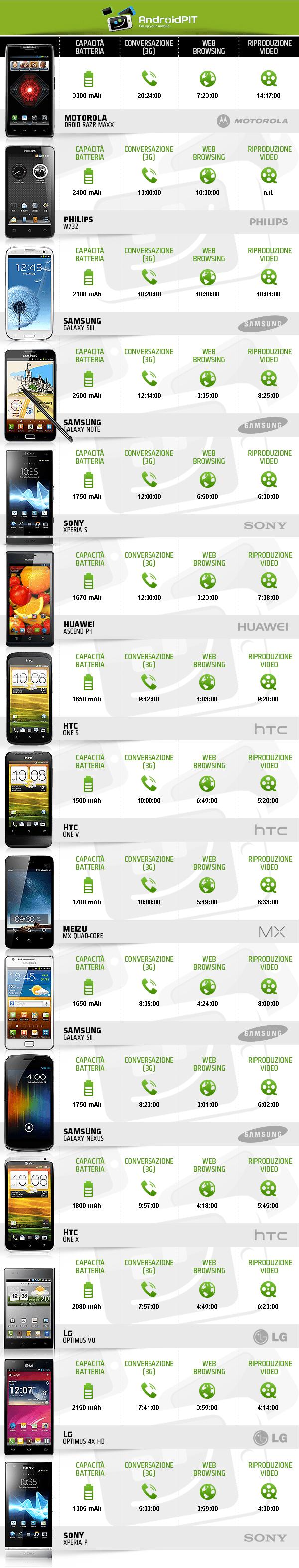 durata batteria android
