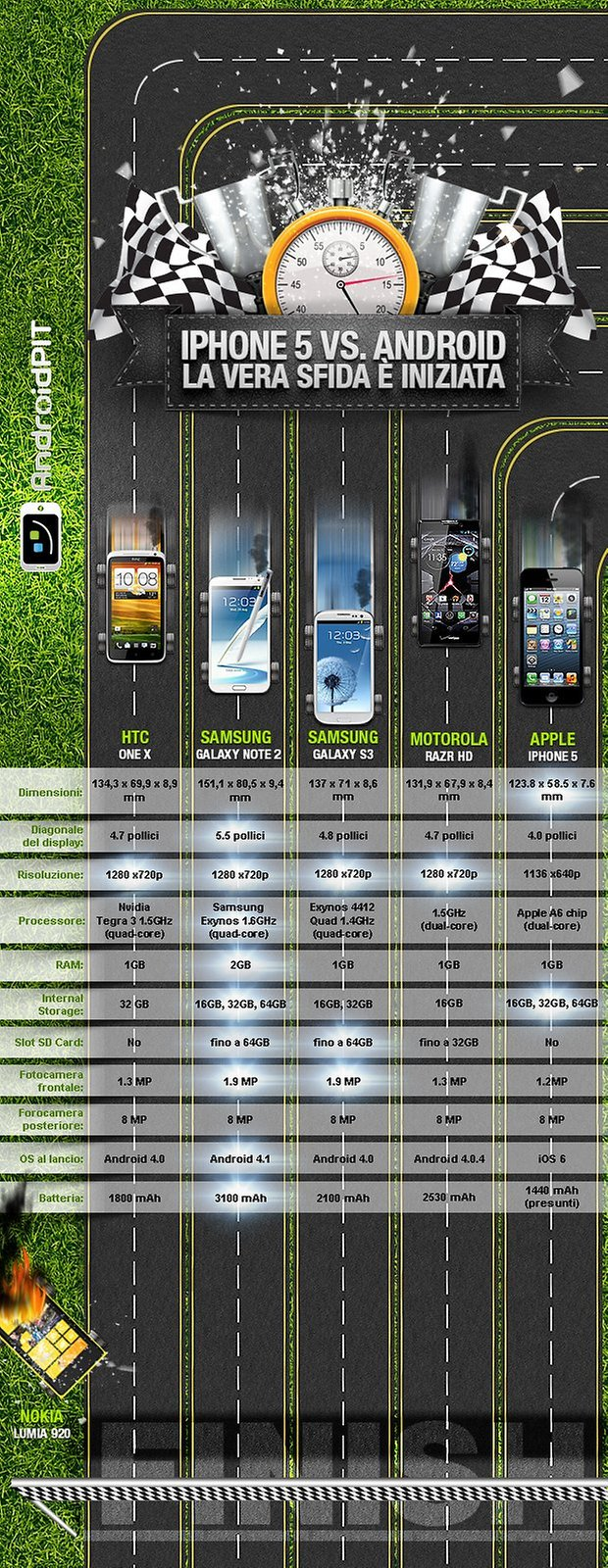 iphone 5 contro android