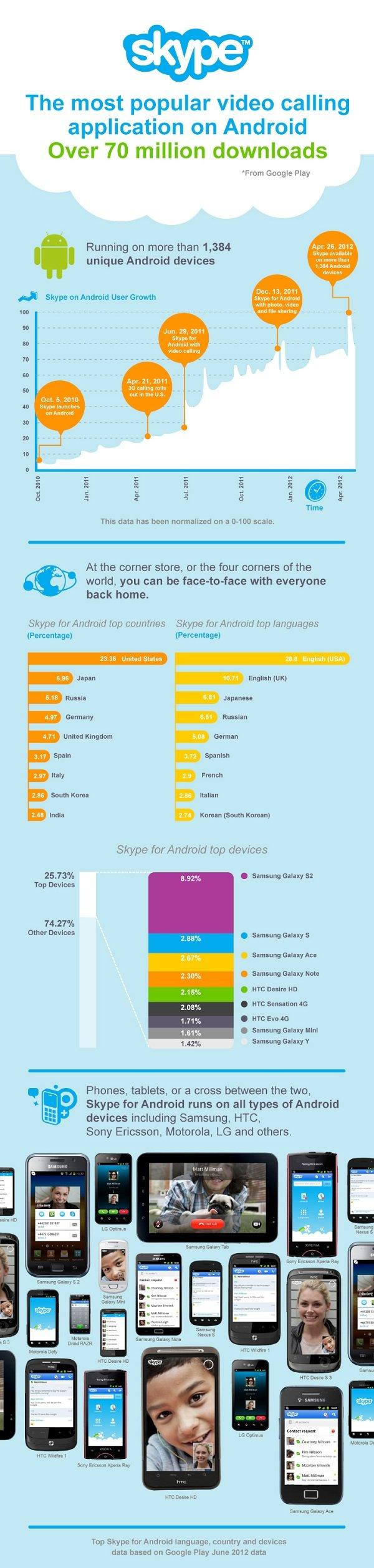 infografica skype