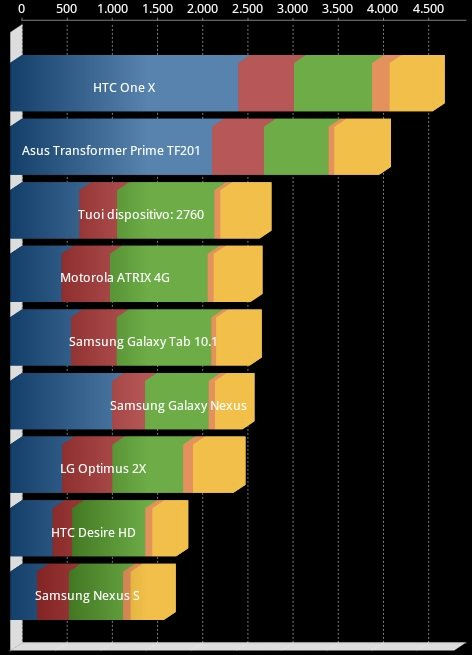 benchmark galaxy s advance