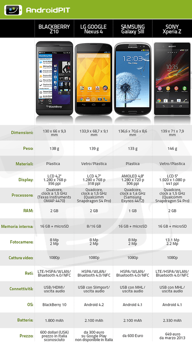bb z10 confronto android
