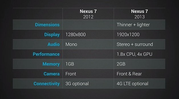 Nexus7Comparison