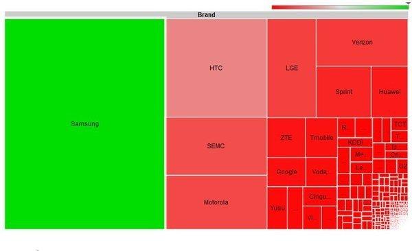 Grafico frammentazione per produttore