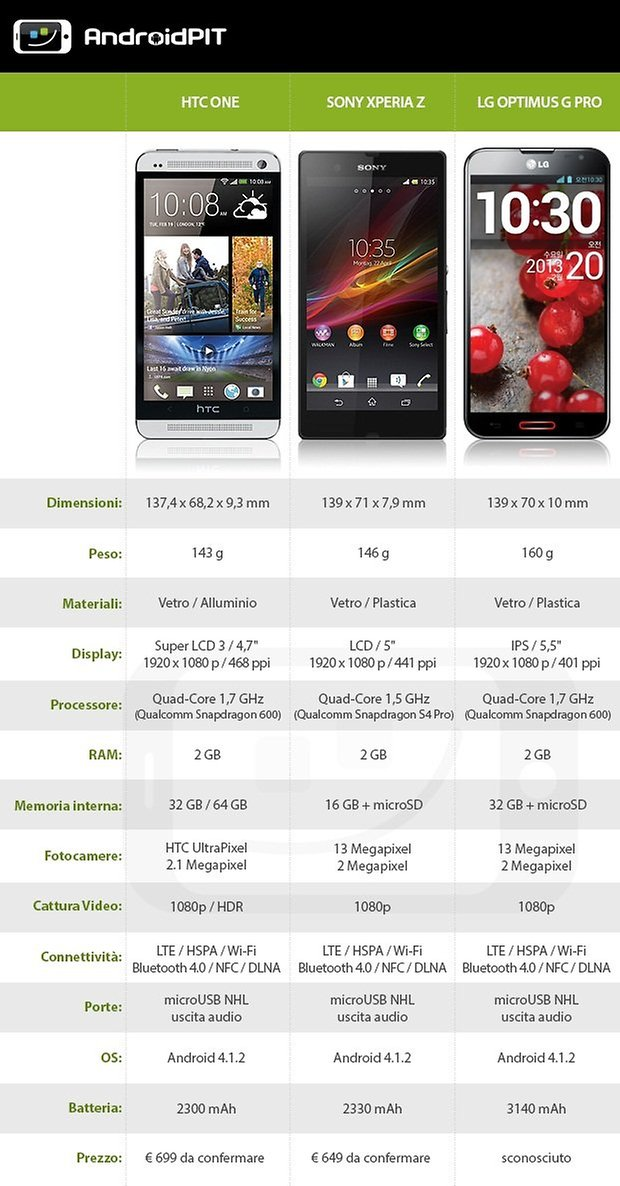 htc one specifiche