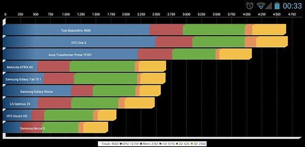 huawei ascend quad d1 benchmark