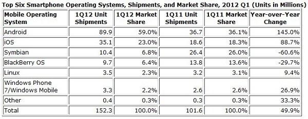 tabellla marketshare smartphone 1Q 2012