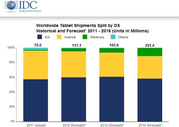 tabella stime vendita tablet