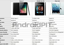 iPad mini contro Nexus 7 e Kindle Fire: Apple costa sempre troppo