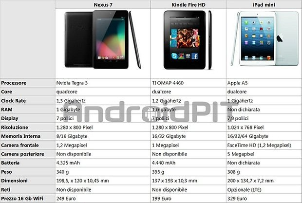 ipad mini nexus 7 kindle fire