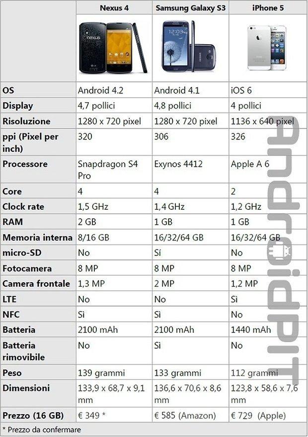 nexus 4 iphone 5 galaxy s3