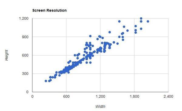 Grafico frammentazione per risuzione dello schermo