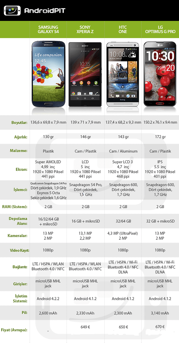 DataTable S4 One XperiaZ OprimusG TR4