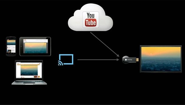 Chromecast - Vídeo en streaming en nuestro televisor