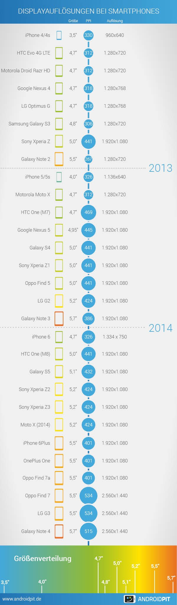 smartphone displays groesse aufloesung infografik