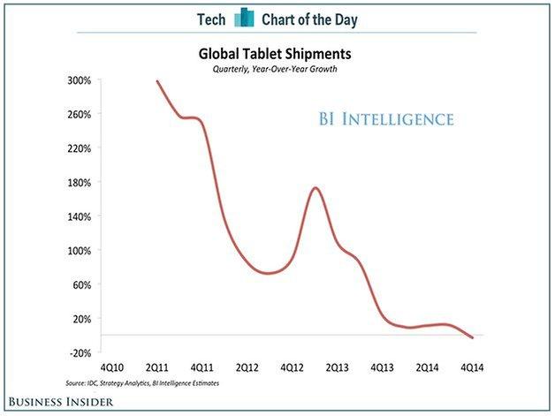 tablet auslieferungen jahresvergleich business insider