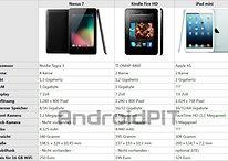iPad mini vs. Nexus 7 und Kindle Fire: Apple kann nicht billig