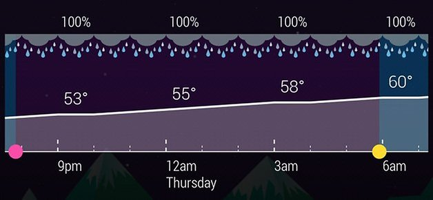hd widgets 4 hourly forecast