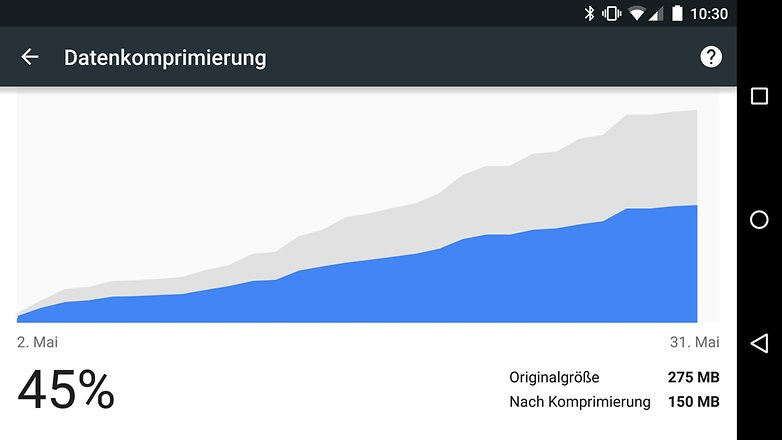 chrome android datenkomprimierung
