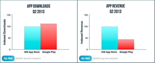 app annie index play store