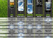 iPhone-5-Vergleich: Nicht nur das Galaxy Note 2 ist besser