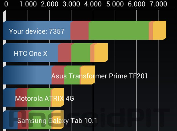 htc one X+ plus analisis 3