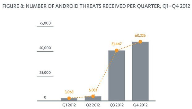Mobile Threat Report Q4 2012 31