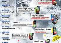 Android: i primi 4 anni di scalata