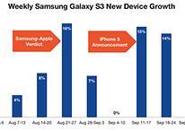 Galaxy S3, picco di vendite nella settimana del verdetto Samsung-Apple
