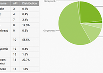 Ice Cream Sandwich e Jelly Bean sono il 25% dei device Android