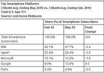 Android holt sich immer mehr Marktanteile