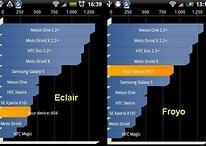 HTC Legend mit Android 2.2 - erstaunlich schnell