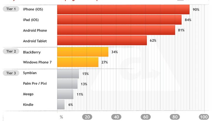 Android und iPhone OS bei Entwicklern (fast) gleich beliebt