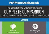 [Infographic] Android vs. iPhone vs. Blackberry vs. Windows Phone
