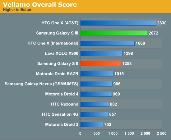 benchmarks samsung galaxy s3 3