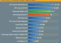 Les premiers benchmarks du Galaxy S3 : Pas mal mais pas surdoué