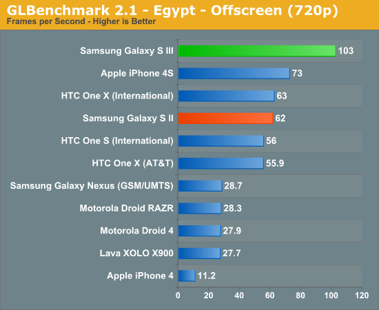 benchmarks samsung galaxy s3 7