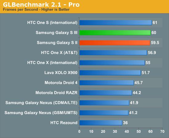 benchmarks samsung galaxy s3 8
