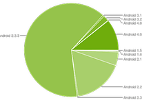 Frammentazione Android: ICS è sul 10% dei device