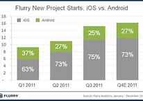 Android: Bueno para usuarios, malo para desarrolladores